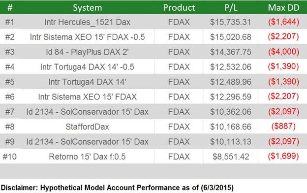 Top-10-Systems-DAx