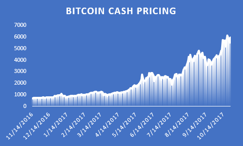 bitcoin-cash pricing